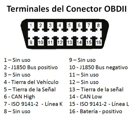 Terminales Conector Obdii on wiring diagram 2000 land rover
