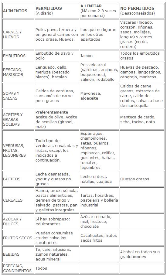Tabla de alimentación acido urico alto